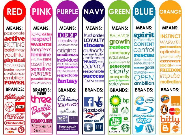 Color chart that describes the marketing value of different colors with recognized brands that use each.